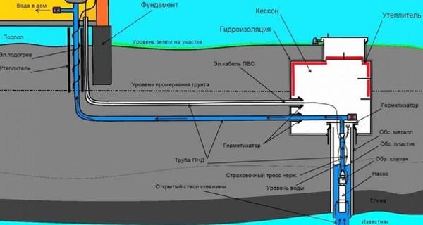 Схема утепления скважины на