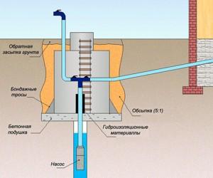 Утепление водяного колодца скважины на зиму