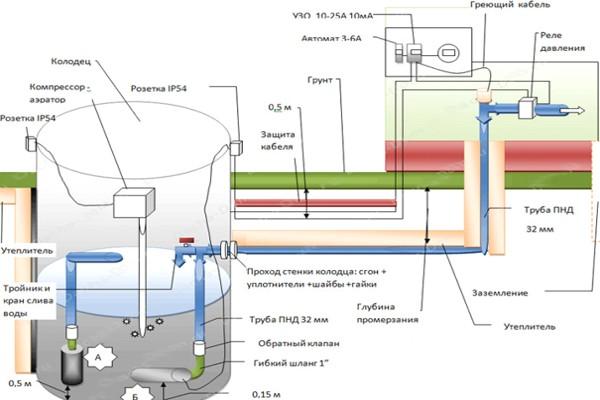 Водопровод от скважины на даче 173