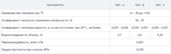 Таблица характеристик пенофола