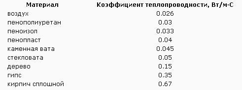 Таблица сравнения теплопроводности