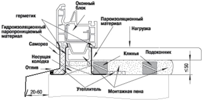 Схема утепления подоконника пвх окна
