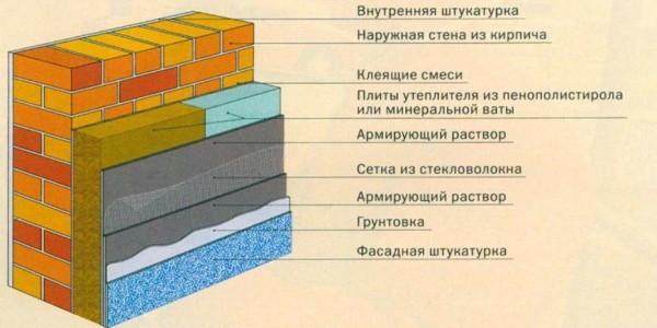 Схема утепления фасада под штукатурку