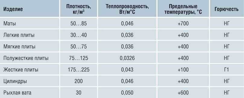 Таблица технические характеристики минваты