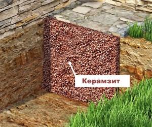Наружное утепление фундамента керамзитом